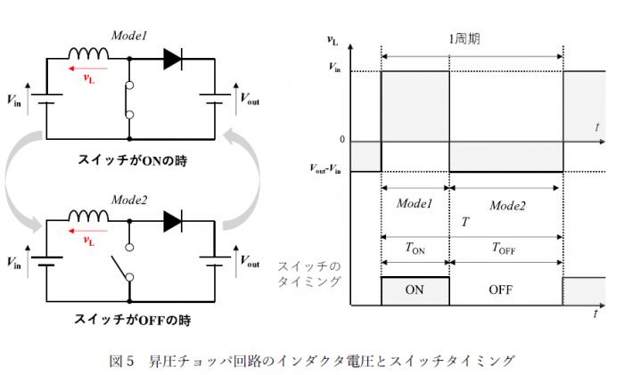図5 昇圧チョッパ回路のインダクタ電圧とスイッチタイミング