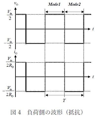 図4 負荷側の波形(抵抗)