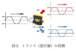 図5 トランス(変圧器)の役割