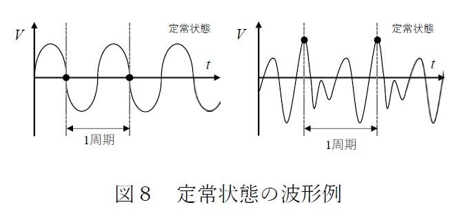 図8 定常状態の波形例