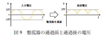 図9 整流器の通過前と通過後の電圧