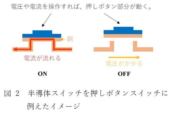 図2 半導体スイッチを押し釦スイッチに例えたイメージ