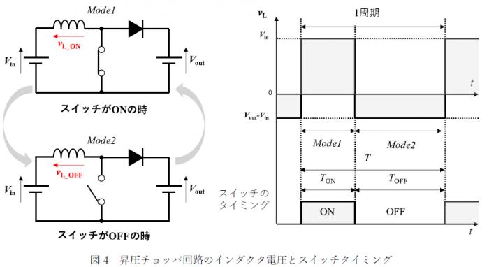 図4 昇圧チョッパ回路のインダクタ電圧とスイッチタイミング