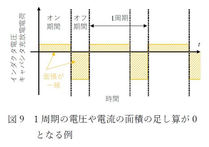 図9 1周期の電圧や電流の面積の足し算が0となる例