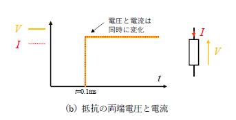 図4(b)抵抗の両端電圧と電流