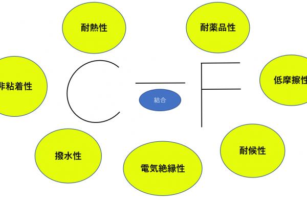C-F結合の特徴