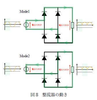 図8 整流器の動き