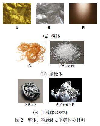 図2 導体、絶縁体と半導体の材料