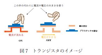 図7 トランジスタのイメージ