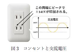 図3 コンセントと交流電圧