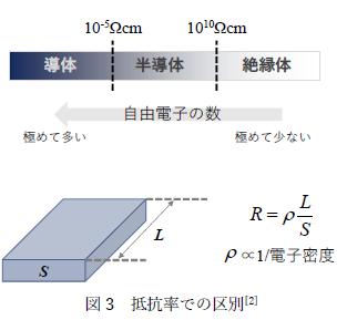 図3 低効率での区別[2]
