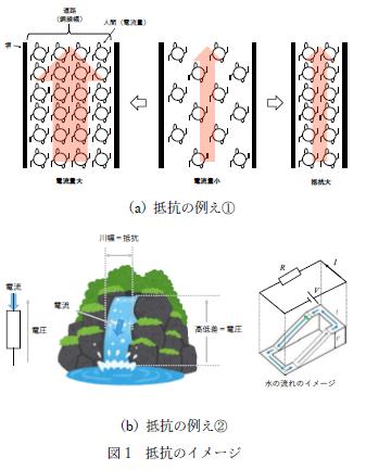 図1 抵抗のイメージ