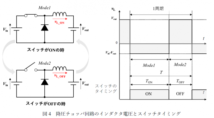 図4 降圧チョッパ回路のインダクタ電圧とスイッチタイミング