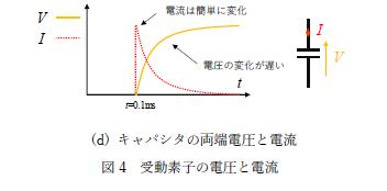 図4(d)キャパシタの両端電圧と電流