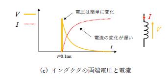 図4(c)インダクタの両端電圧と電流
